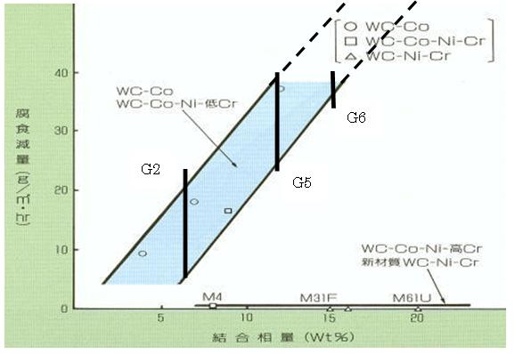 結合相量と腐食減量との関係